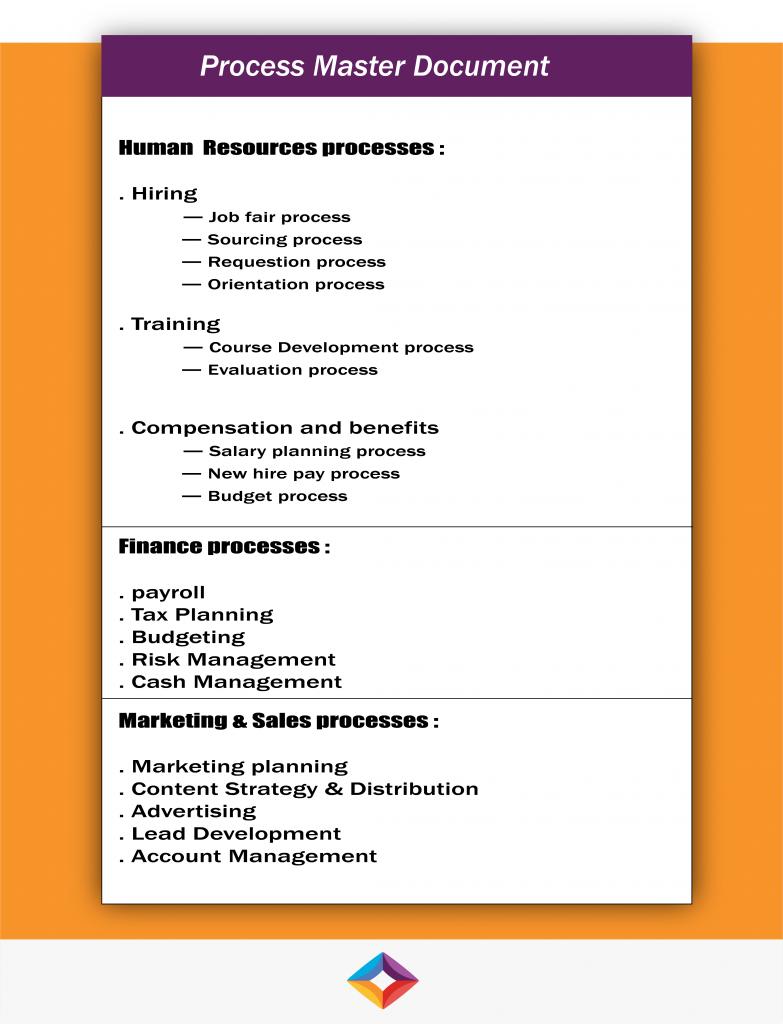 processes broken down for process improvement effort.