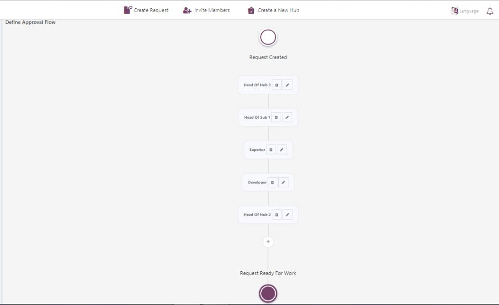 workflow example - hubnsub